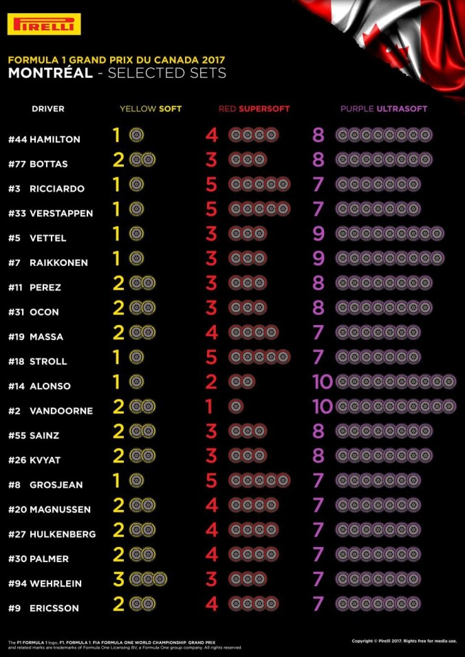 Canadian GP Tyre Choices